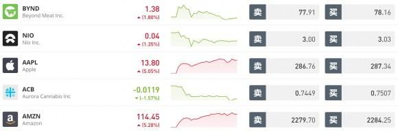 trading stocks eToro